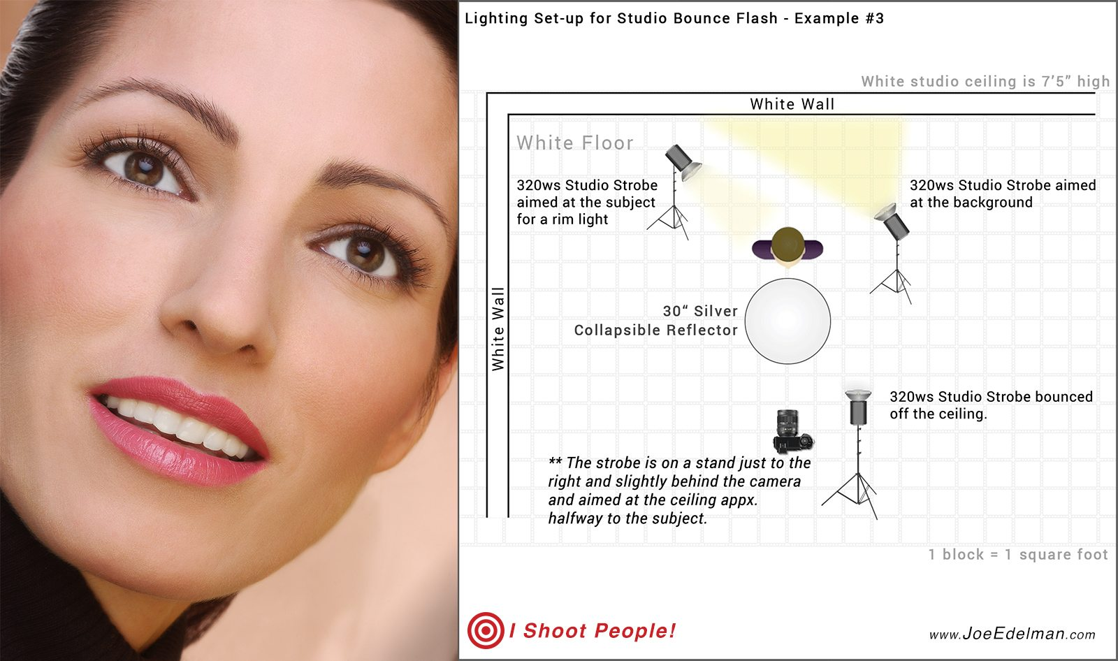 Bounce Flash with 3 lights and Lighting Diagram